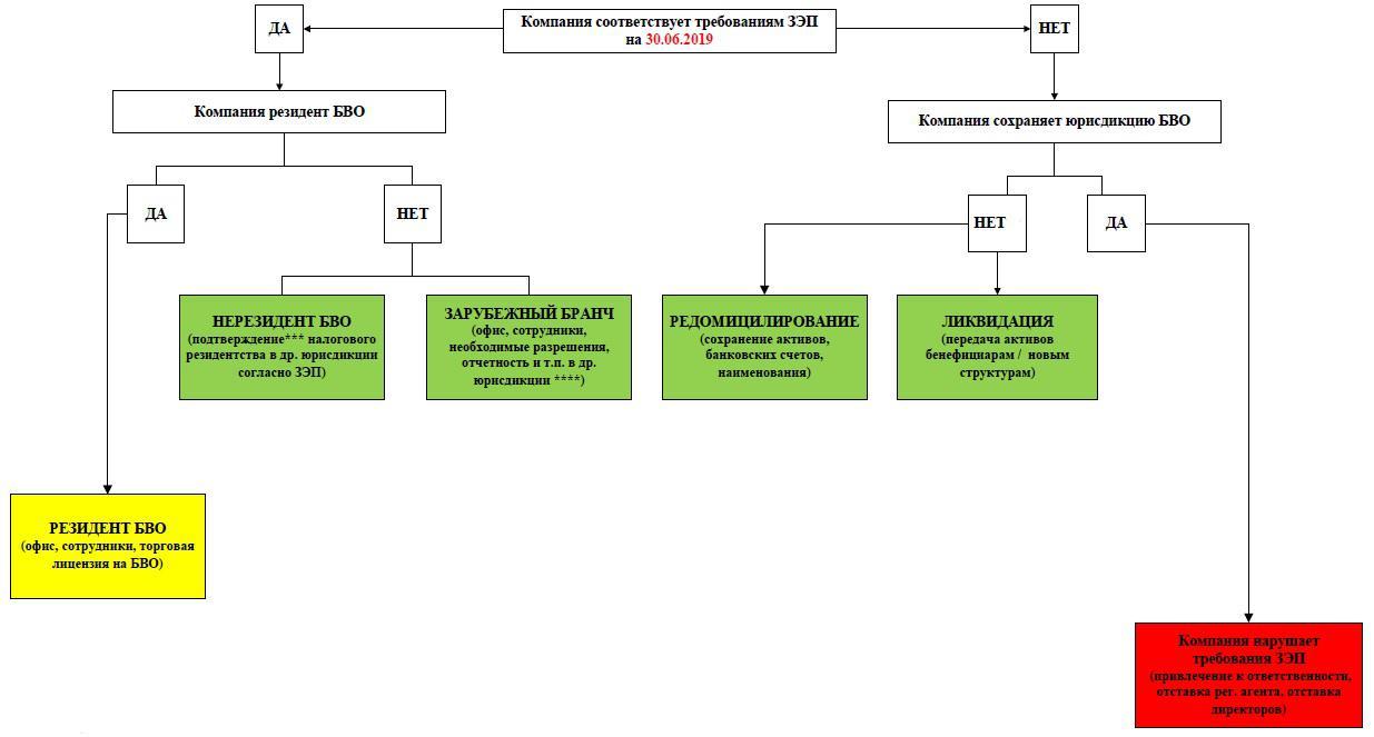 Дорожная карта: алгоритм действий для соблюдения требований о сабстанс на БВО