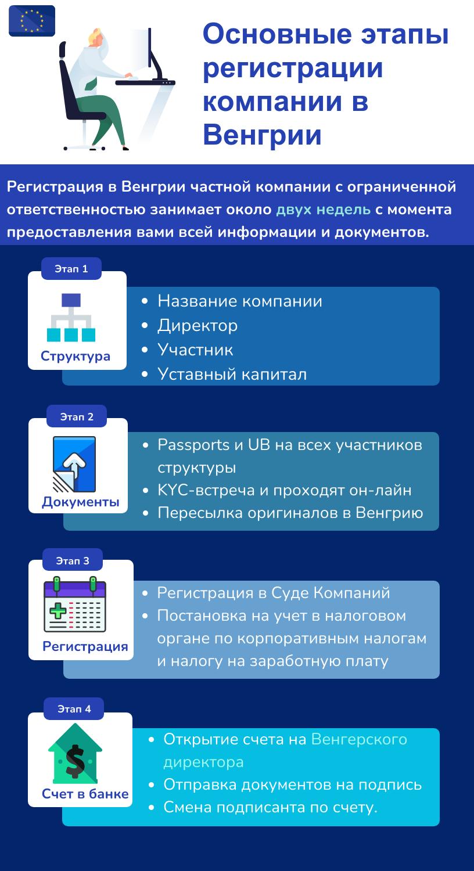 Основные этапы регистрации венгерской компании