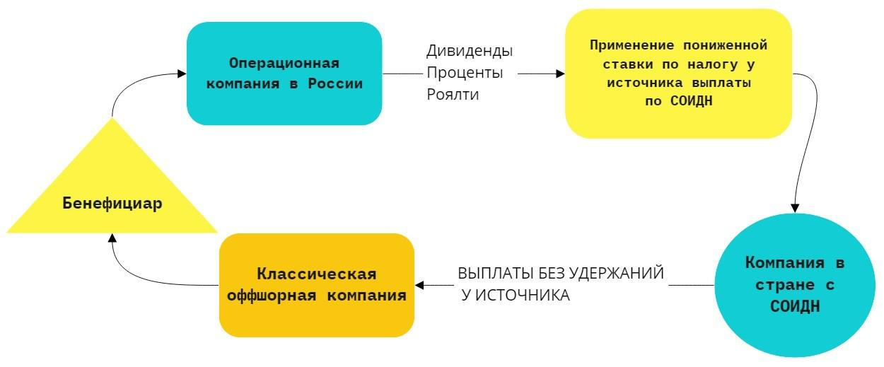 Схема использования холдинговой структуры