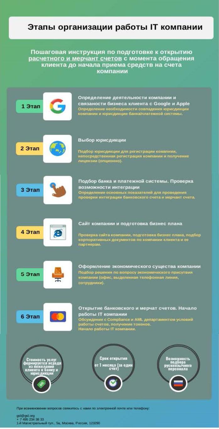 Этапы организации работы IT компании